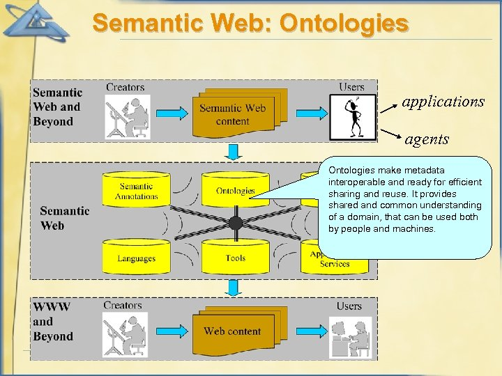Semantic Web: Ontologies applications agents Ontologies make metadata interoperable and ready for efficient sharing
