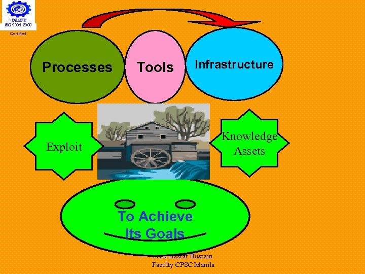 ISO 9001: 2008 Certified Processes Tools Infrastructure Knowledge Assets Exploit To Achieve Its Goals