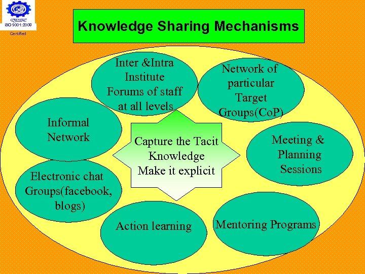 ISO 9001: 2008 Certified Knowledge Sharing Mechanisms Inter &Intra Institute Forums of staff at