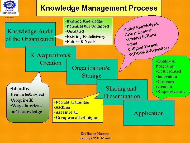 ISO 9001: 2008 Knowledge Management Process Certified • Existing Knowledge • Potential but Untapped