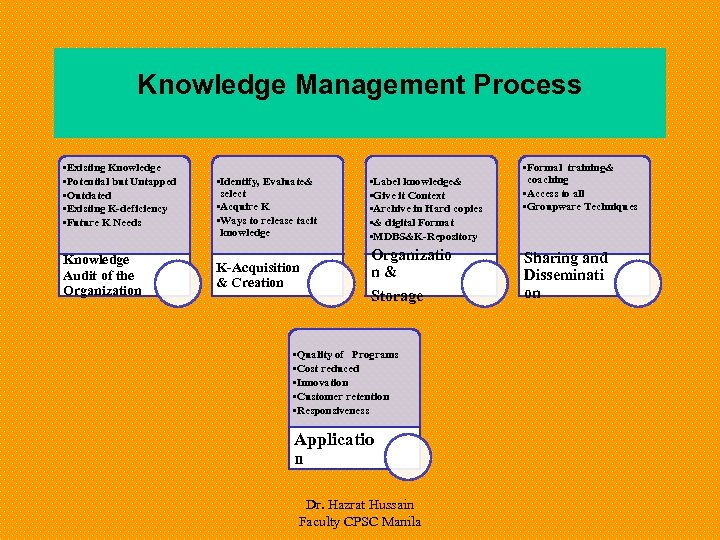 Knowledge Management Process • Existing Knowledge • Potential but Untapped • Outdated • Existing