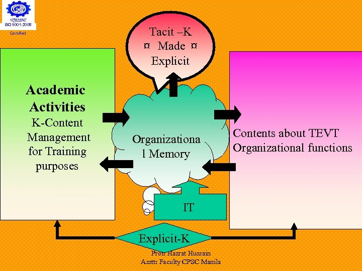 ISO 9001: 2008 Certified Tacit –K ¤ Made ¤ Explicit Academic Activities K-Content Management