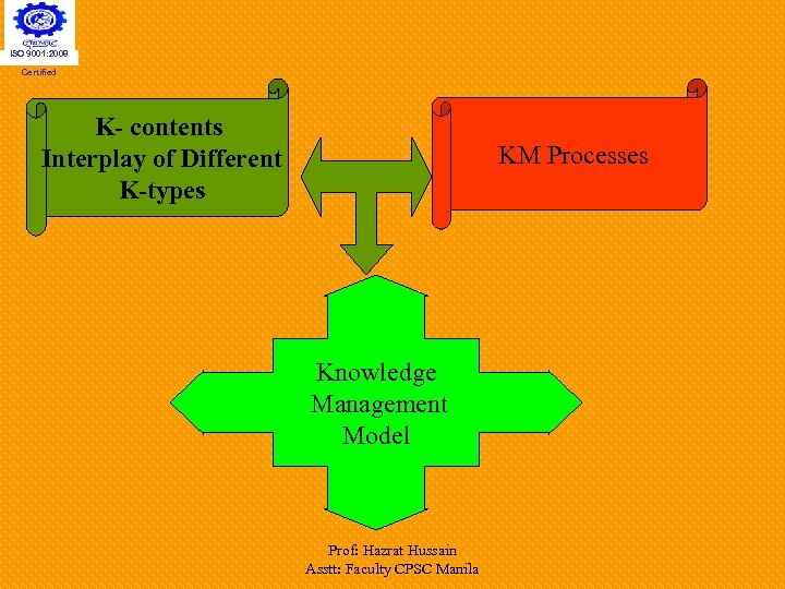 ISO 9001: 2008 Certified K- contents Interplay of Different K-types KM Processes Knowledge Management