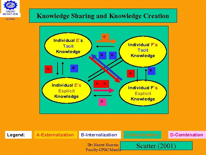 ISO 9001: 2008 Certified Knowledge Sharing and Knowledge Creation C Individual E's Tacit Knowledge