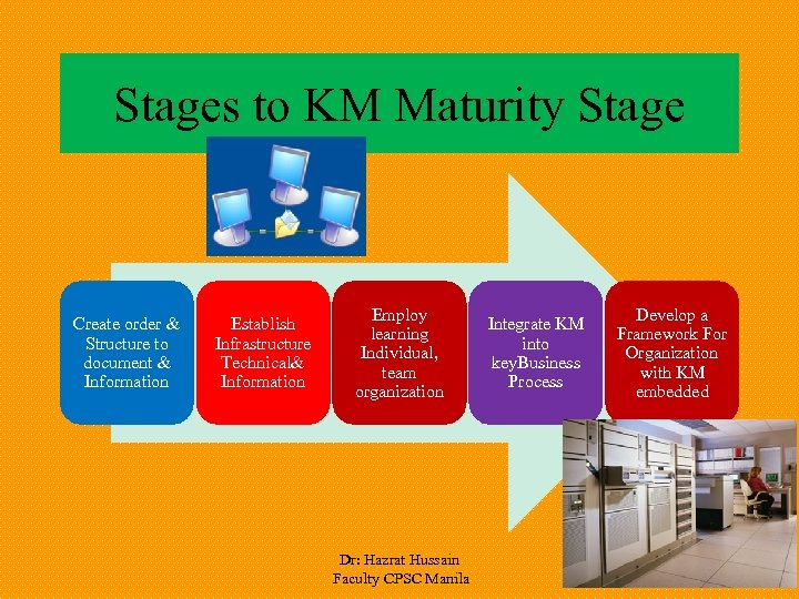 Stages to KM Maturity Stage Create order & Structure to document & Information Establish
