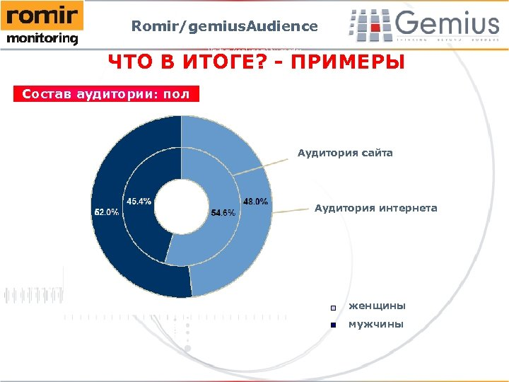 Romir/gemius. Audience Visitors (real users) by gender ЧТО В ИТОГЕ? - ПРИМЕРЫ Состав аудитории: