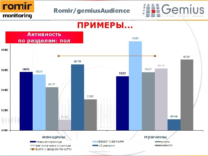 Romir/gemius. Audience Average time spent on site per visitor (real user) versus gender –