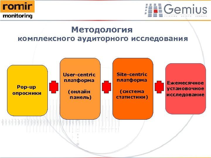 Методология комплексного аудиторного исследования User-centric платформа Pop-up опросники Site-centric платформа (онлайн панель) (система статистики)