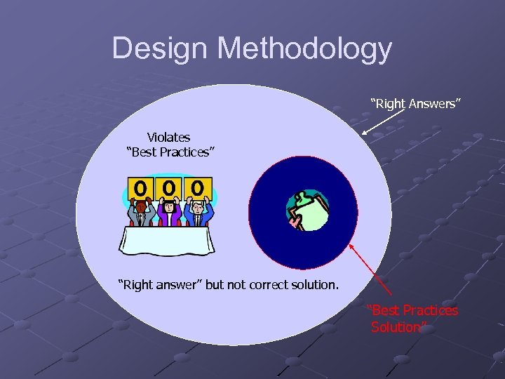 """Design Methodology """"Right Answers"""" Violates """"Best Practices"""" """"Right answer"""" but not correct solution. """"Best"""