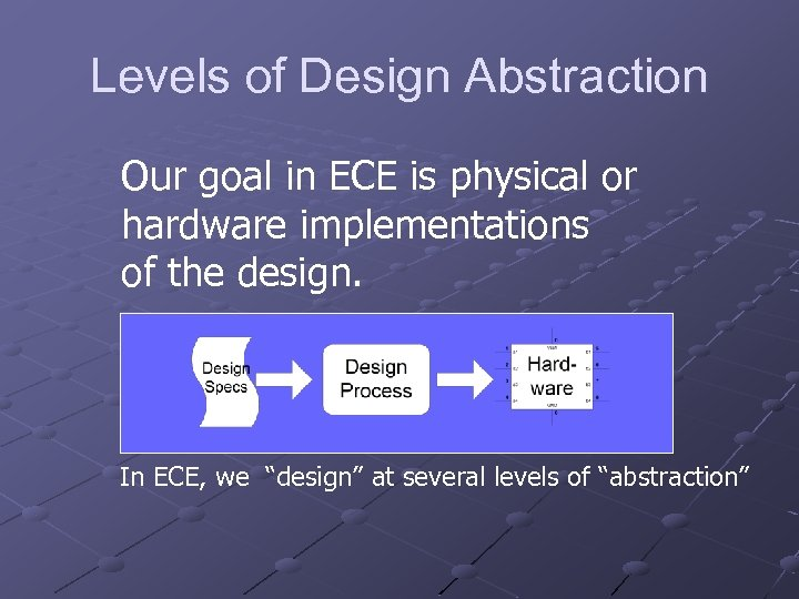 Levels of Design Abstraction Our goal in ECE is physical or hardware implementations of