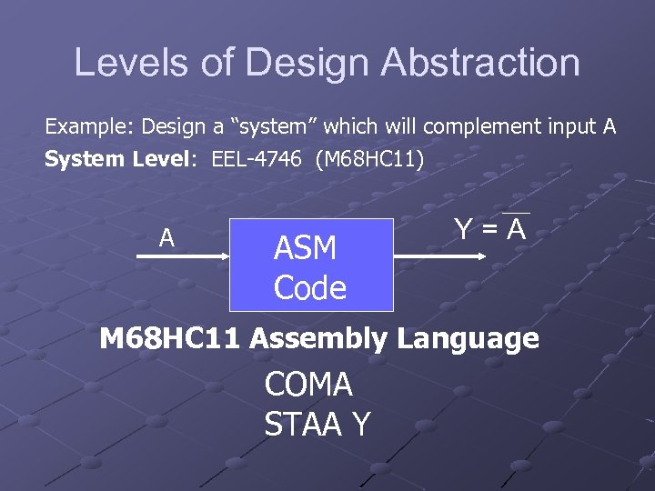 """Levels of Design Abstraction Example: Design a """"system"""" which will complement input A System"""