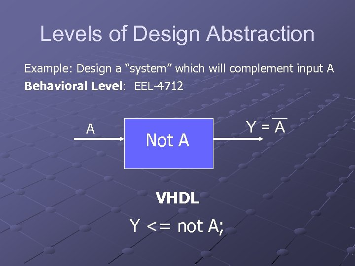 """Levels of Design Abstraction Example: Design a """"system"""" which will complement input A Behavioral"""