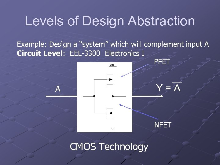 """Levels of Design Abstraction Example: Design a """"system"""" which will complement input A Circuit"""