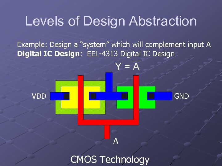 """Levels of Design Abstraction Example: Design a """"system"""" which will complement input A Digital"""