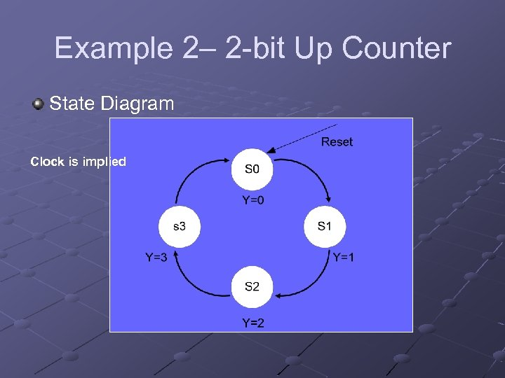 Example 2– 2 -bit Up Counter State Diagram Clock is implied