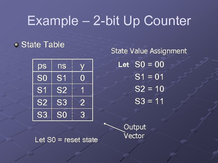 Example – 2 -bit Up Counter State Table ps S 0 S 1 S