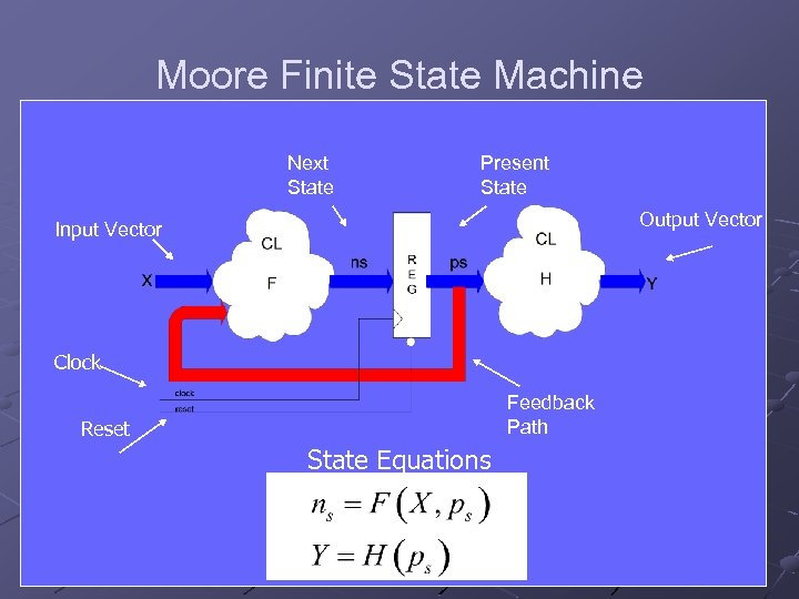 Moore Finite State Machine Next State Present State Output Vector Input Vector Clock Feedback