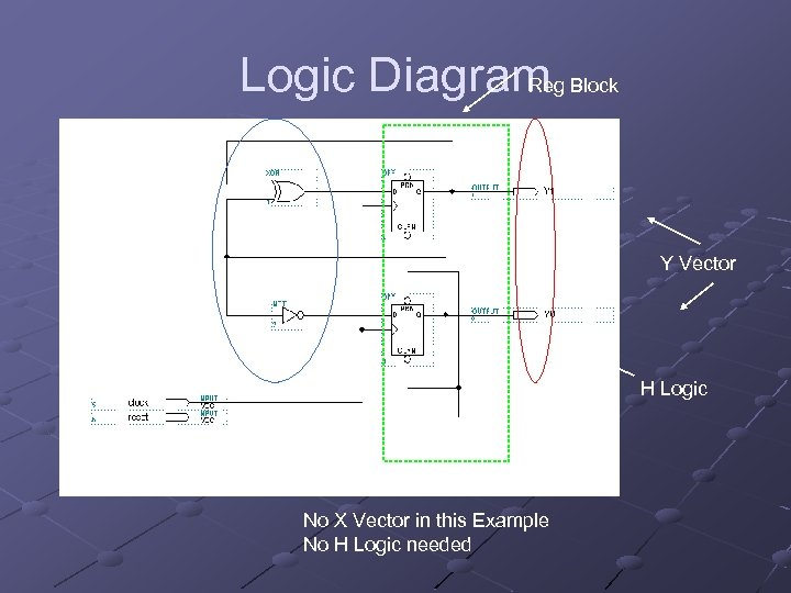 Logic Diagram Block Reg F Logic Y Vector H Logic No X Vector in