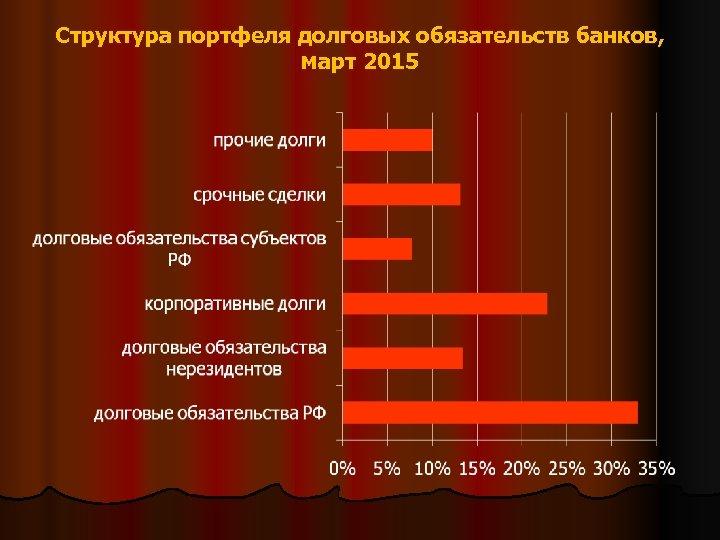 Структура портфеля долговых обязательств банков, март 2015