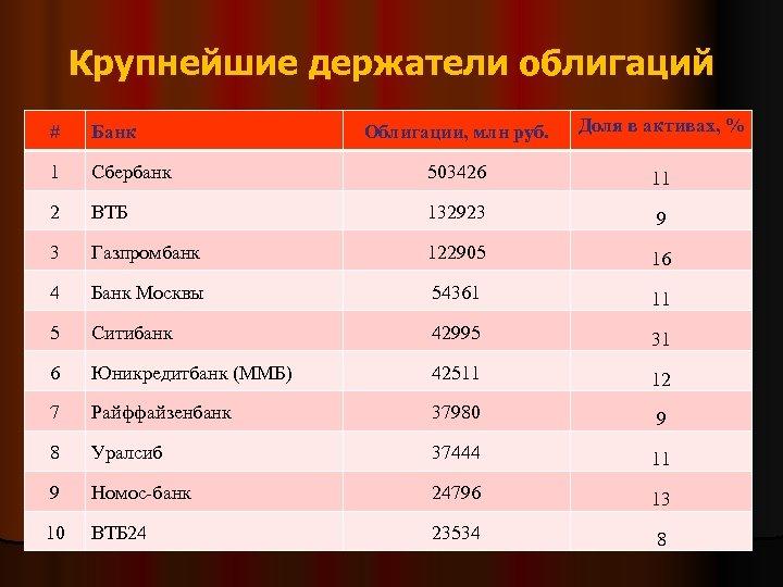 Крупнейшие держатели облигаций Облигации, млн руб. Доля в активах, % Сбербанк 503426 11 2