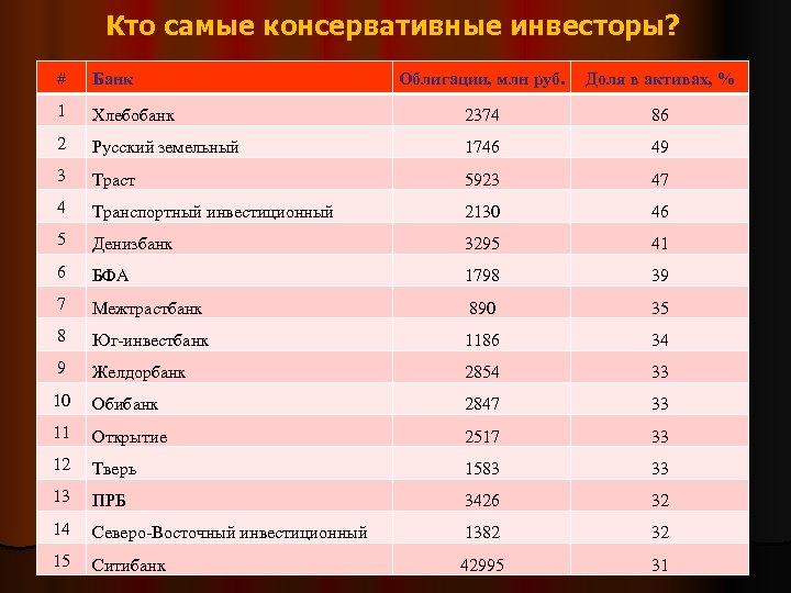 Кто самые консервативные инвесторы? # Банк Облигации, млн руб. Доля в активах, % 1