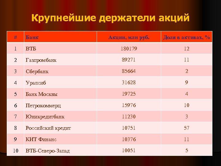 Крупнейшие держатели акций # Банк Акции, млн руб. Доля в активах, % 1 ВТБ