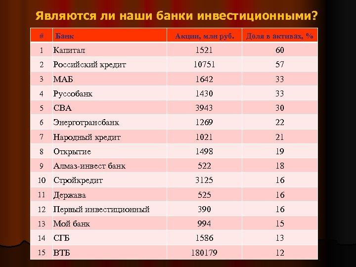 Являются ли наши банки инвестиционными? # Банк Акции, млн руб. Доля в активах, %