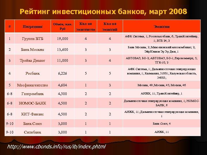 Рейтинг инвестиционных банков, март 2008 # Посредник Объем, млн. Руб Кол-во эмитентов Кол-во эмиссий