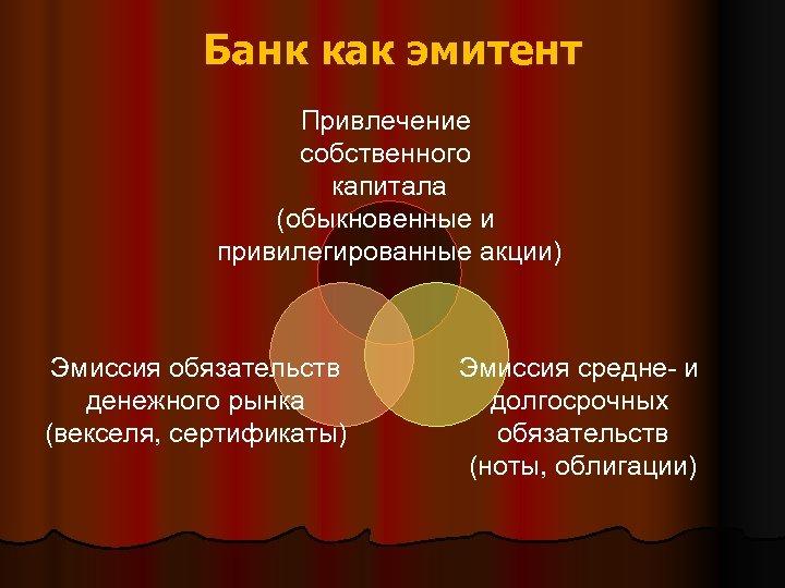 Банк как эмитент Привлечение собственного капитала (обыкновенные и привилегированные акции) Эмиссия обязательств денежного рынка