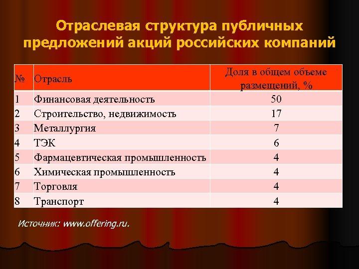 Отраслевая структура публичных предложений акций российских компаний № Отрасль 1 2 3 4 5