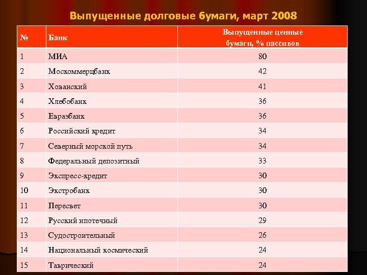 Выпущенные долговые бумаги, март 2008 № Банк Выпущенные ценные бумаги, % пассивов 1 МИА