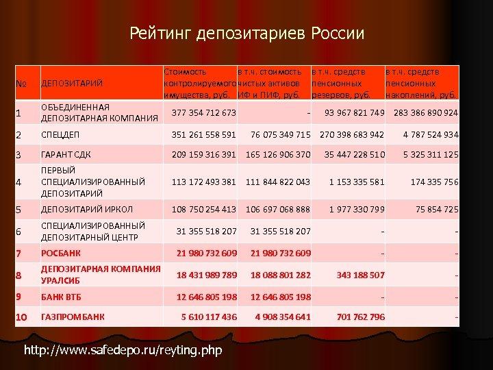 Рейтинг депозитариев России Стоимость в т. ч. стоимость контролируемого чистых активов имущества, руб. ИФ