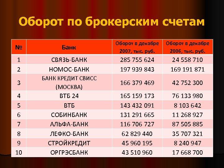 Оборот по брокерским счетам № Банк Оборот в декабре 2007, тыс. руб. Оборот в