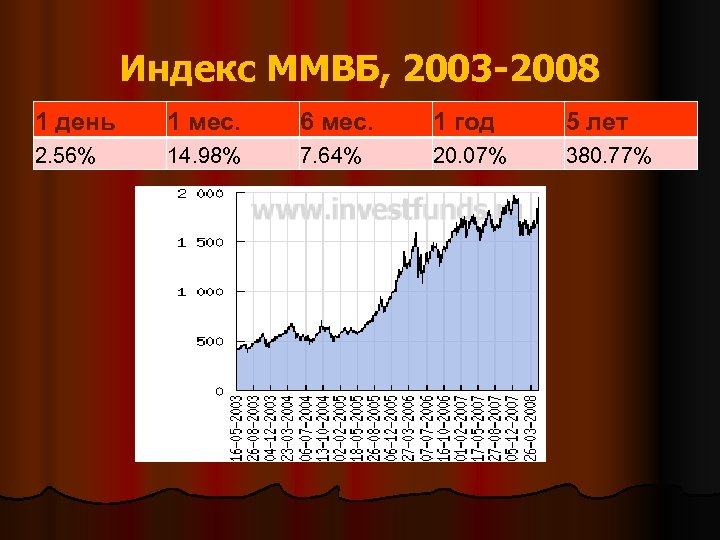 Индекс ММВБ, 2003 -2008 1 день 1 мес. 6 мес. 1 год 5 лет