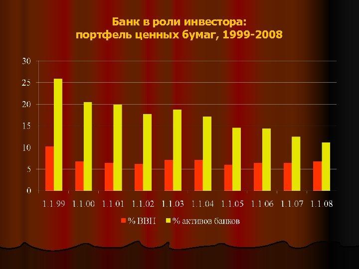 Банк в роли инвестора: портфель ценных бумаг, 1999 -2008