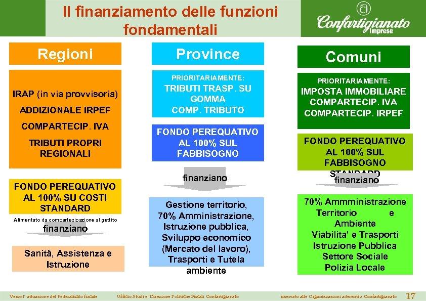 Il finanziamento delle funzioni fondamentali Regioni Province PRIORITARIAMENTE: COMPARTECIP. IVA TRIBUTI PROPRI REGIONALI FONDO