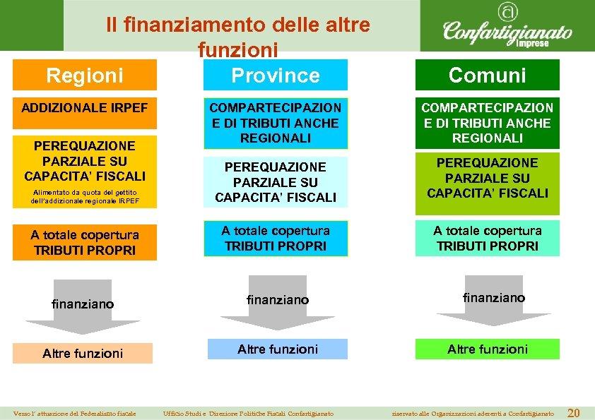 Il finanziamento delle altre funzioni Regioni Province ADDIZIONALE IRPEF Comuni COMPARTECIPAZION E DI TRIBUTI