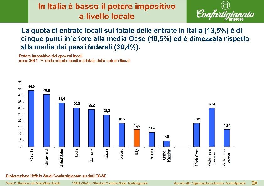 In Italia è basso il potere impositivo a livello locale La quota di entrate