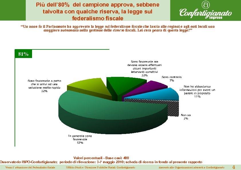 Più dell' 80% del campione approva, sebbene talvolta con qualche riserva, la legge sul