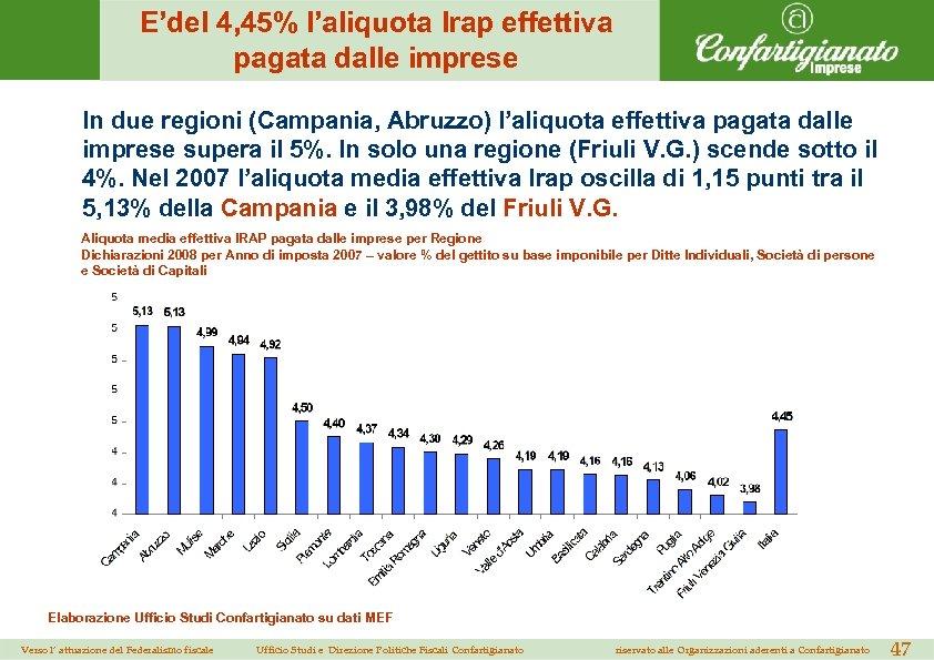 E'del 4, 45% l'aliquota Irap effettiva pagata dalle imprese In due regioni (Campania, Abruzzo)