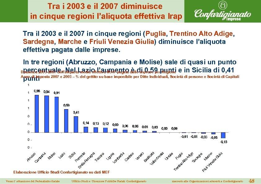 Tra i 2003 e il 2007 diminuisce in cinque regioni l'aliquota effettiva Irap Tra