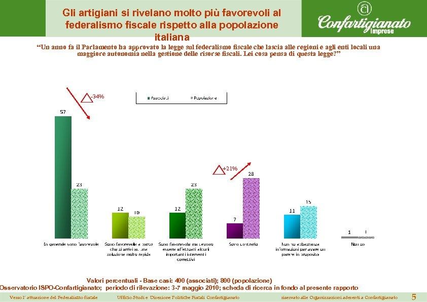 Gli artigiani si rivelano molto più favorevoli al federalismo fiscale rispetto alla popolazione italiana
