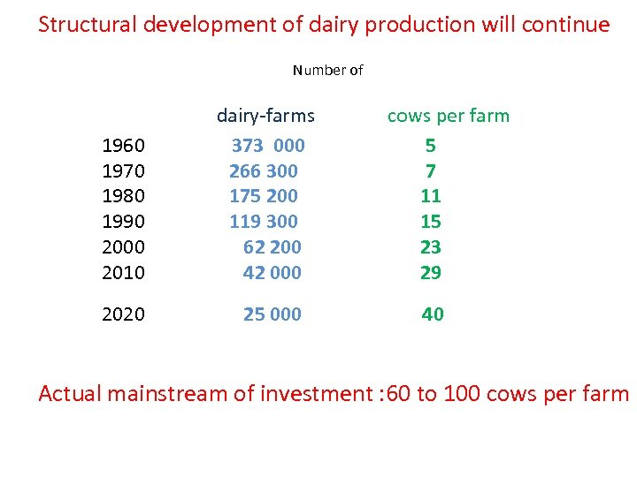 Structural development of dairy production will continue Number of 1960 1970 1980 1990 2000