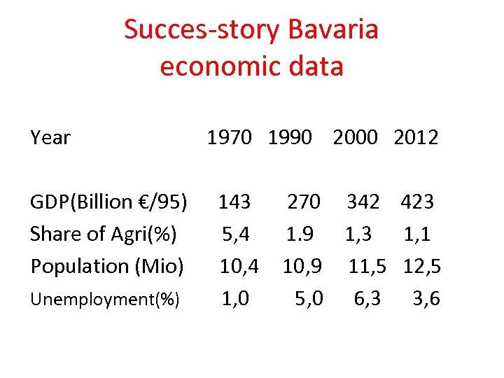 Succes-story Bavaria economic data Year GDP(Billion €/95) Share of Agri(%) Population (Mio) Unemployment(%) 1970