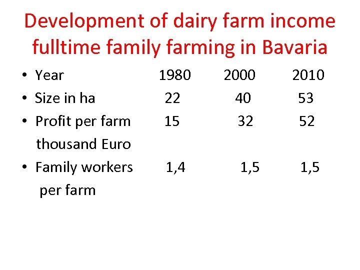 Development of dairy farm income fulltime family farming in Bavaria • Year • Size