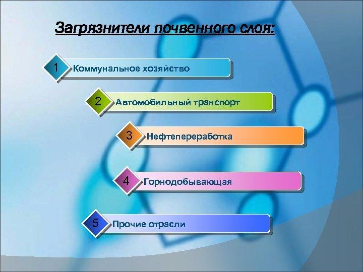 Загрязнители почвенного слоя: 1 Коммунальное хозяйство 2 Автомобильный транспорт 3 4 5 Нефтепереработка Горнодобывающая
