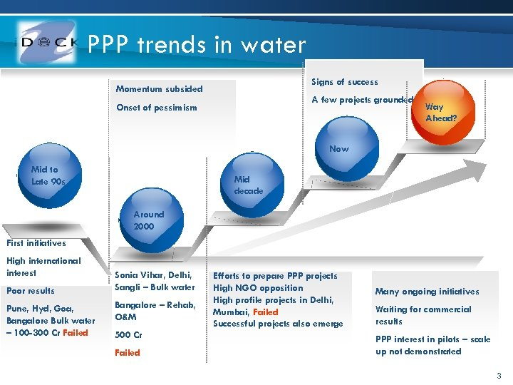PPP trends in water Signs of success Momentum subsided A few projects grounded Onset