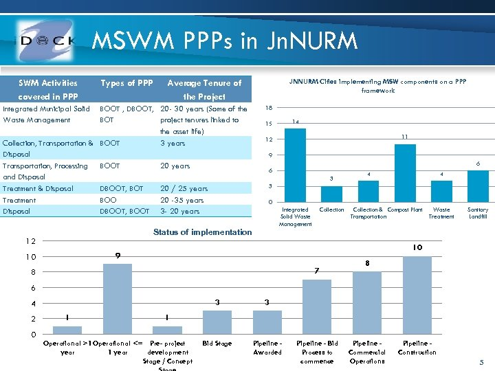 MSWM PPPs in Jn. NURM SWM Activities covered in PPP Types of PPP JNNURM