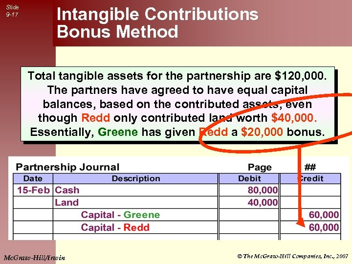 Slide 9 -17 Intangible Contributions Bonus Method Total tangible assets for the partnership are