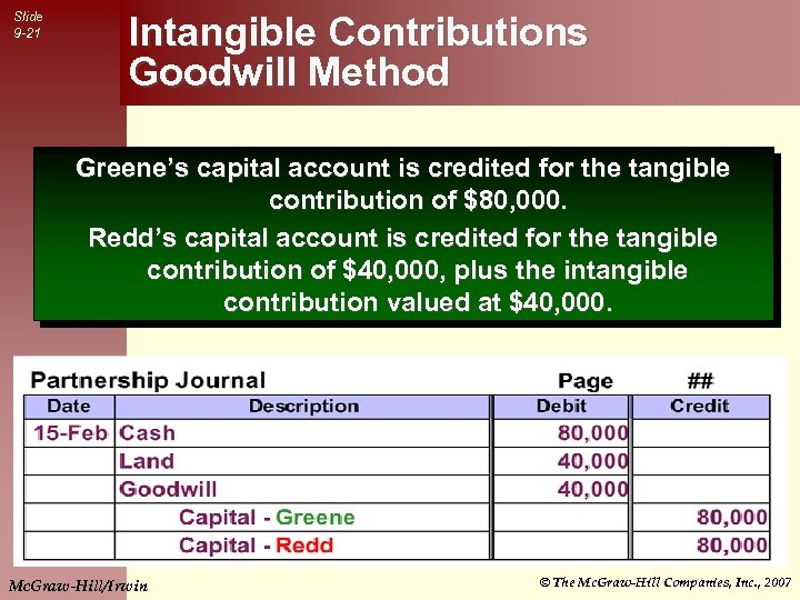 Slide 9 -21 Intangible Contributions Goodwill Method Greene's capital account is credited for the